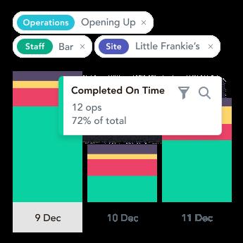 pub management software, pub app, bar checklist, bar app, software for bars, pub cleaning checklist, bar manager checklist, operational software for pubs