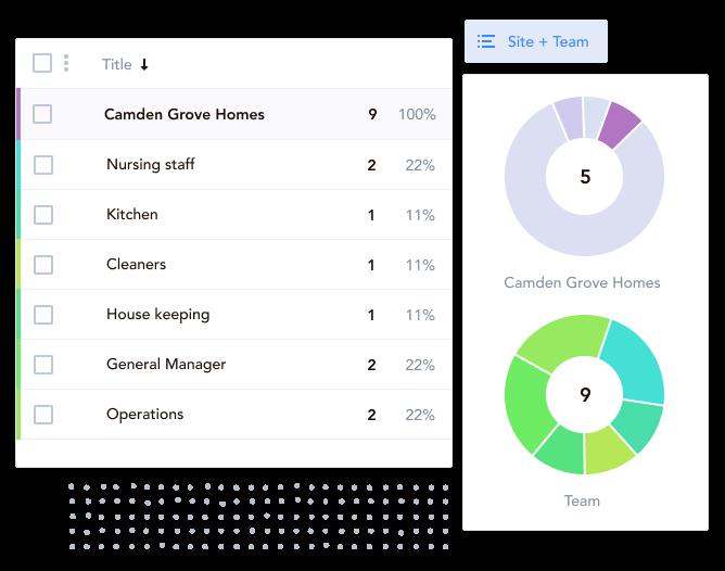 trail, trail app, checkit, jolt, food safety management system, checklist app, task management software, team task management